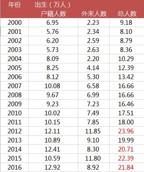 2000年出生人口_都是K12培训龙头好未来 TAL.US 和新东方 EDU.US 区别在哪 凤凰网财